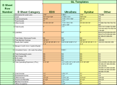 the general ledger (gl) mapping sheet