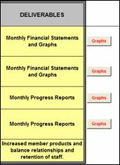 the strategic objectives chart and goal tracking